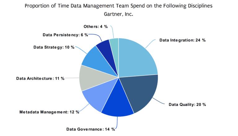 metadata-management-gartner