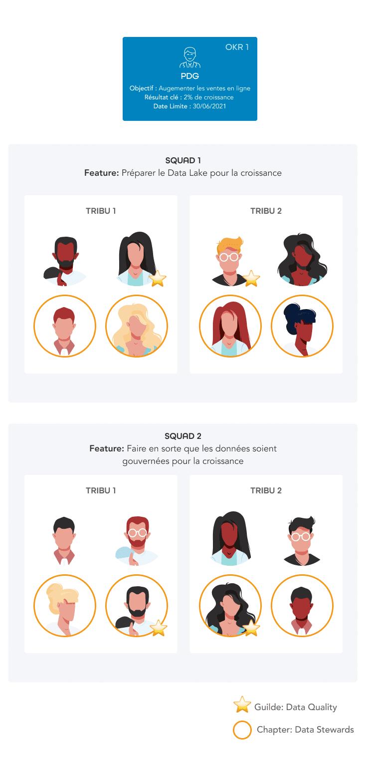 exemple de feature teams zeenea
