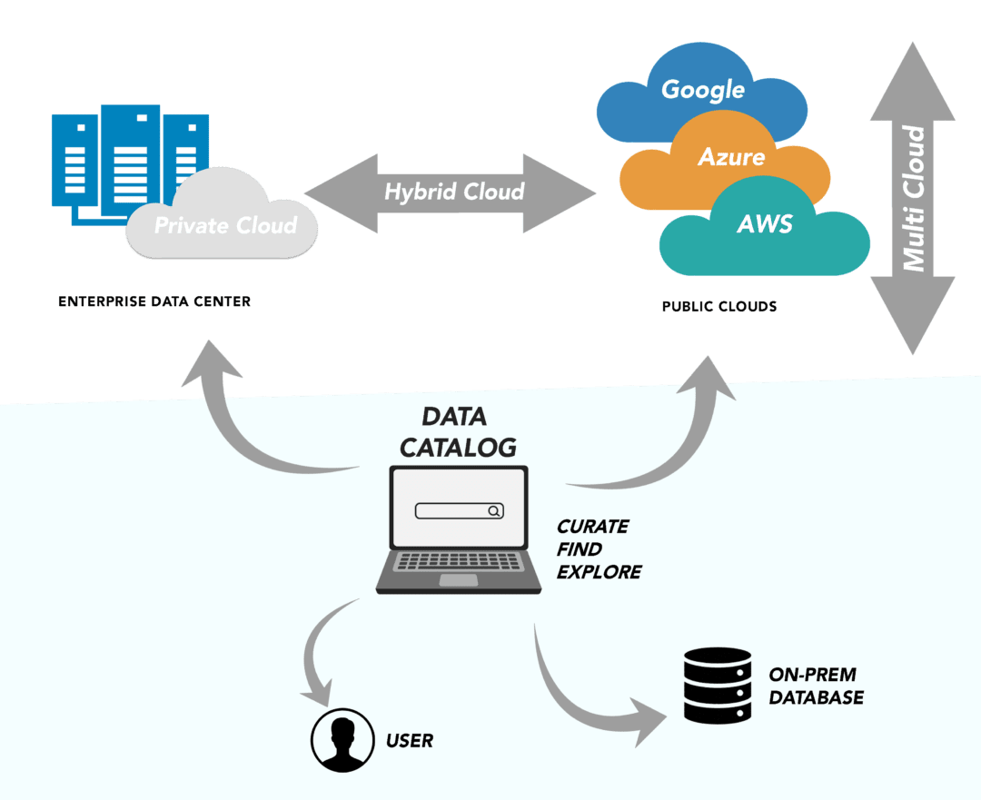 Cloud data management -2