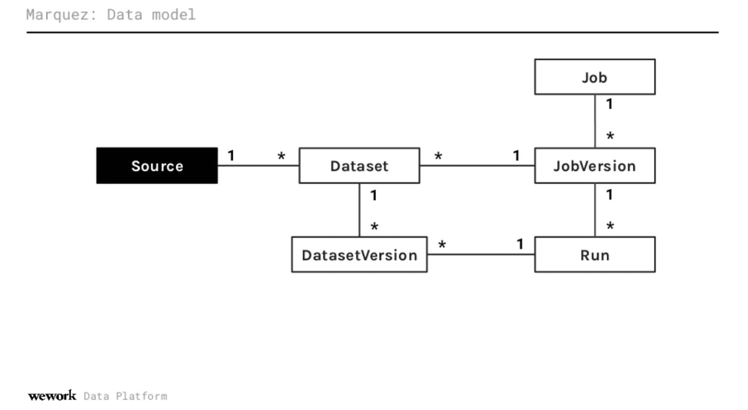 marquez-data-model