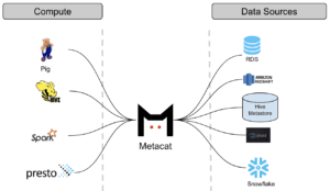 netflix metacat architecture
